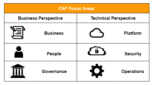 CAF Focus Areas