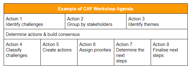 Example of CAF Workshop Agenda