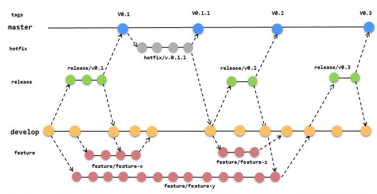 Feature-branch-development