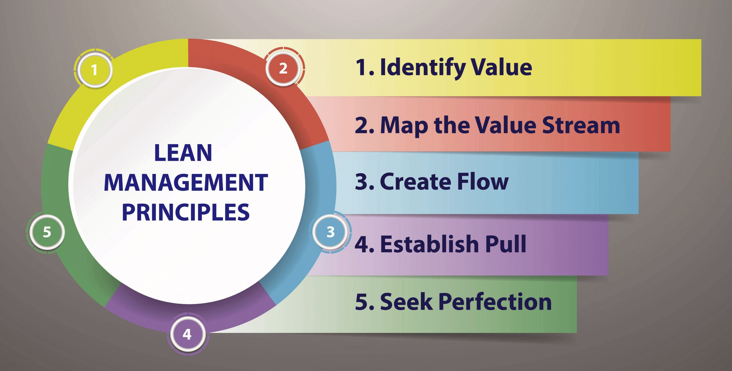 What are these five Lean principles